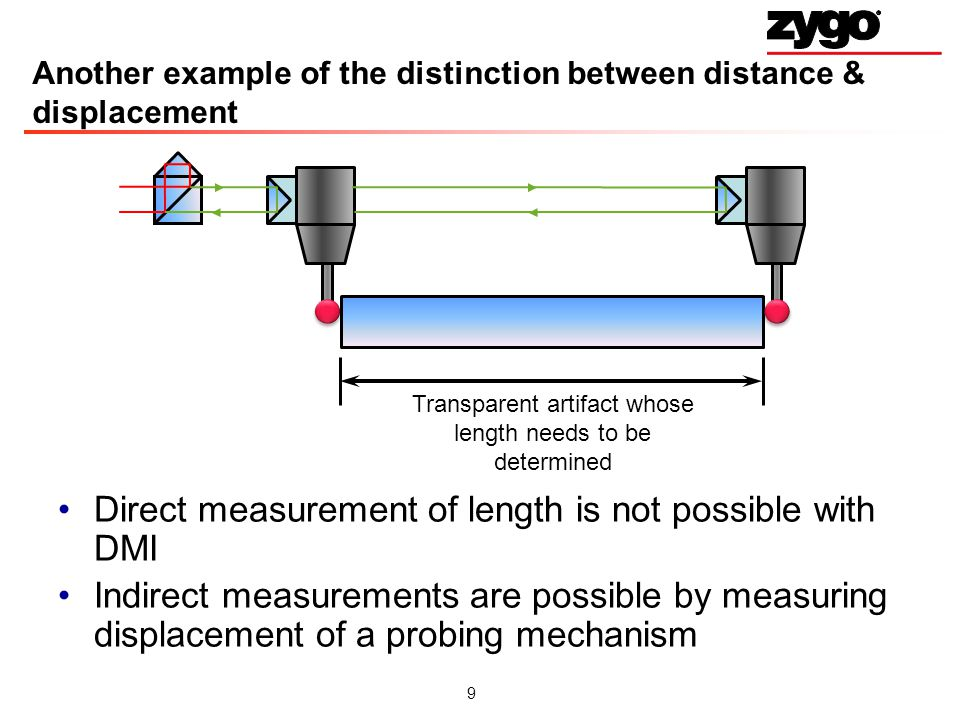 Another example of the distinction between distance & displacement