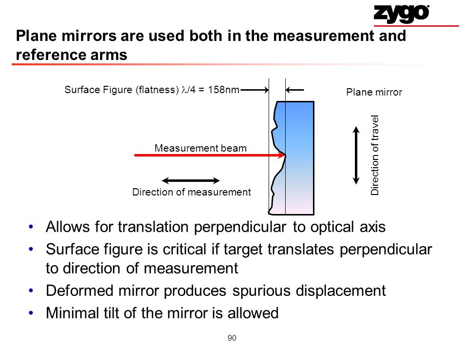 Plane mirrors are used both in the measurement and reference arms