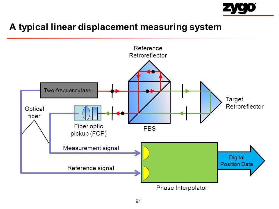 A typical linear displacement measuring system
