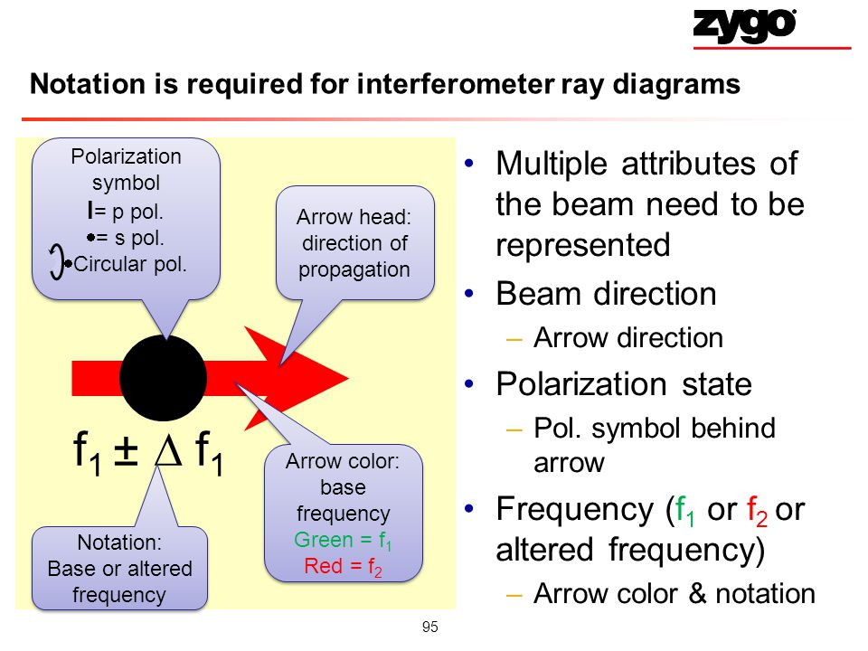 Notation is required for interferometer ray diagrams