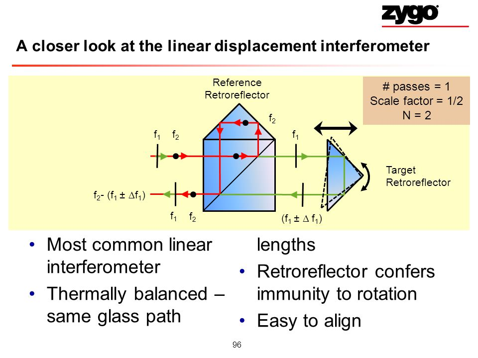 A closer look at the linear displacement interferometer