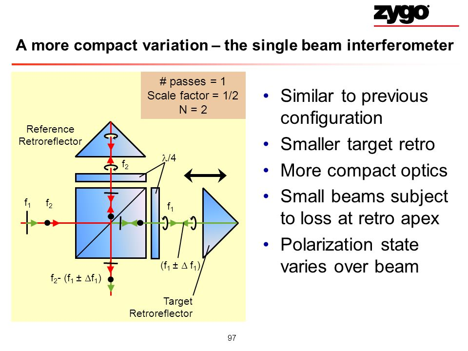 A more compact variation – the single beam interferometer