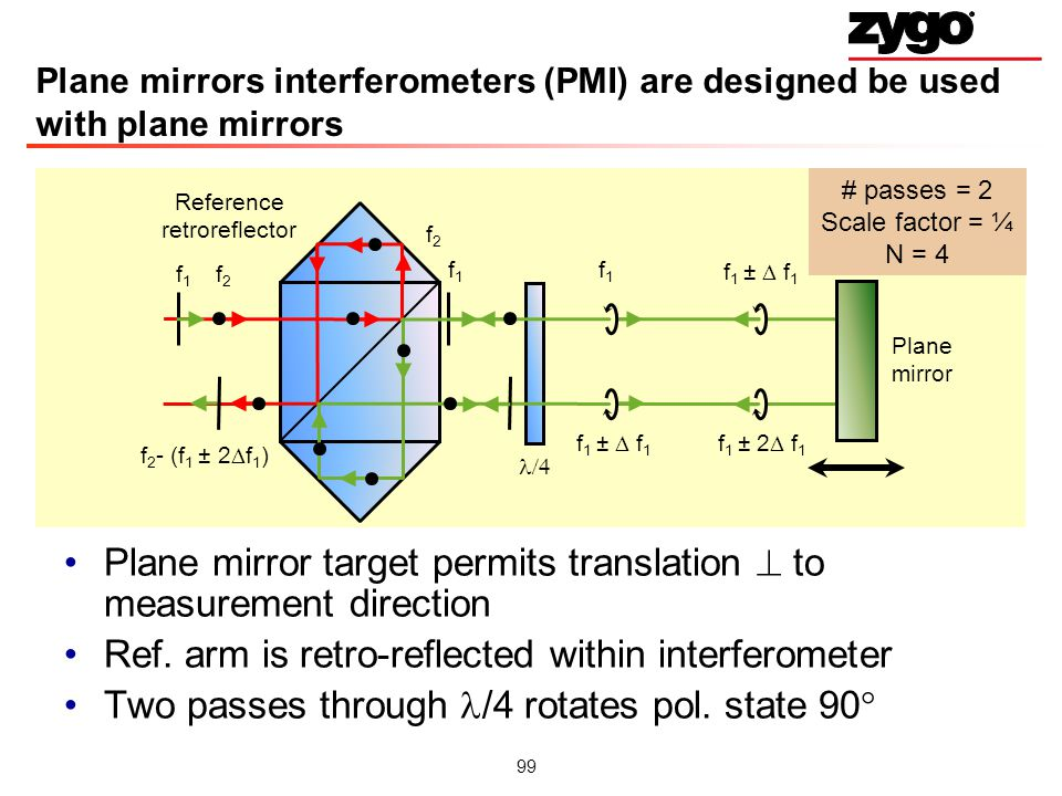 Plane mirror target permits translation  to measurement direction