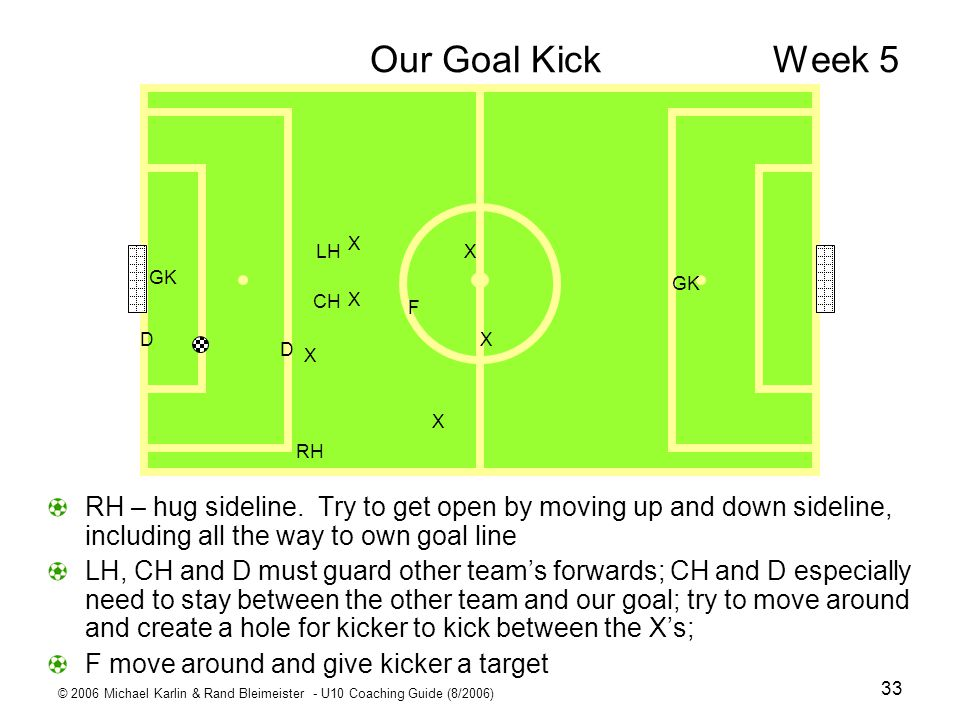 Our Goal Kick Week 5 X. D. CH. LH. RH. F. GK.
