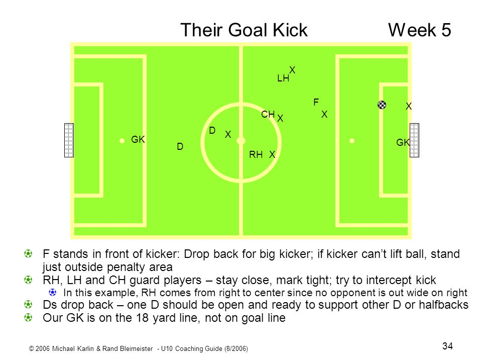 Their Goal Kick Week 5 X. D. CH. LH. RH. F. GK.