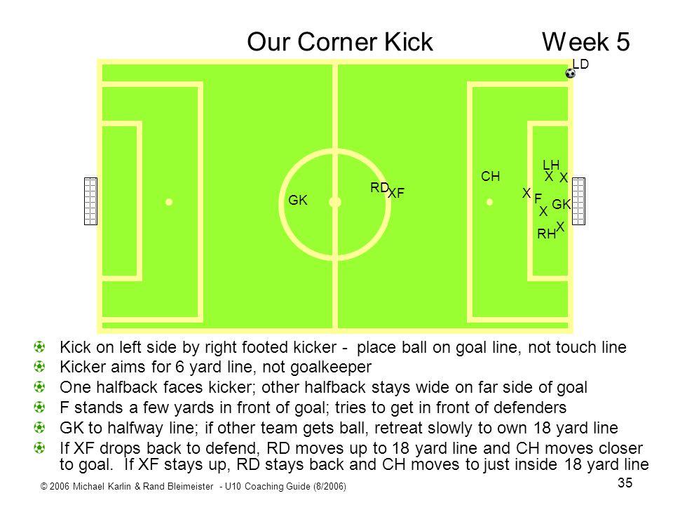 Our Corner Kick Week 5 X. XF. LD. CH. RD. LH. RH. F. GK.