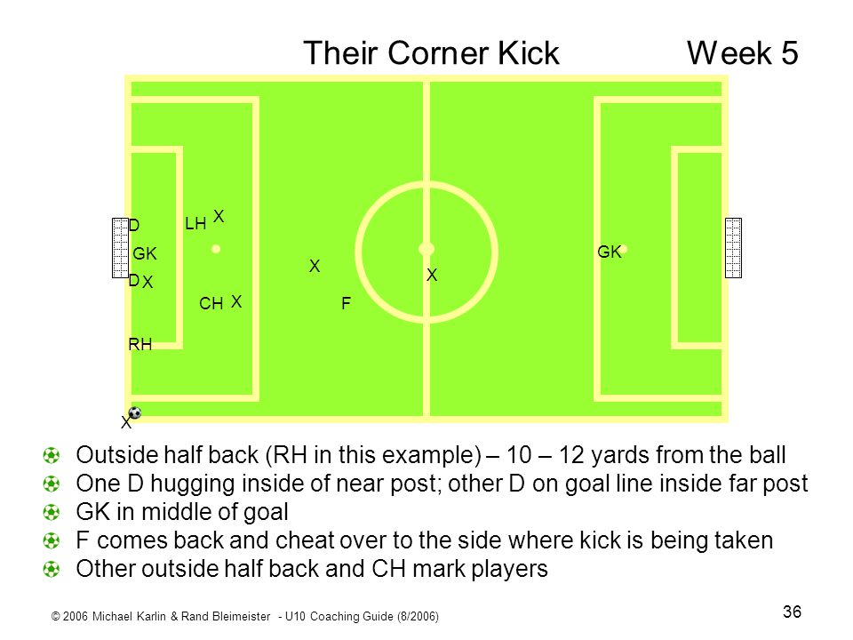Their Corner Kick Week 5 X. D. CH. LH. RH. F. GK. Outside half back (RH in this example) – 10 – 12 yards from the ball.