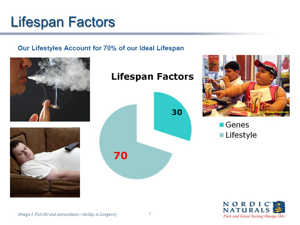 Lifespan Factors Our Lifestyles Account for 70% of our Ideal Lifespan