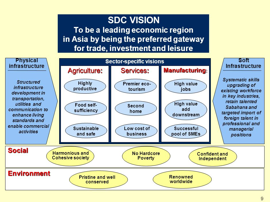 Sabah Development Corridor is made up of 3 sub-regions