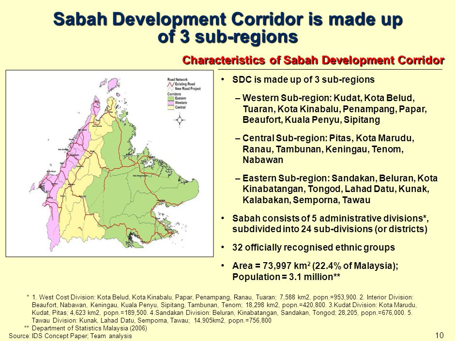 Core Components of Sabah Development Corridor