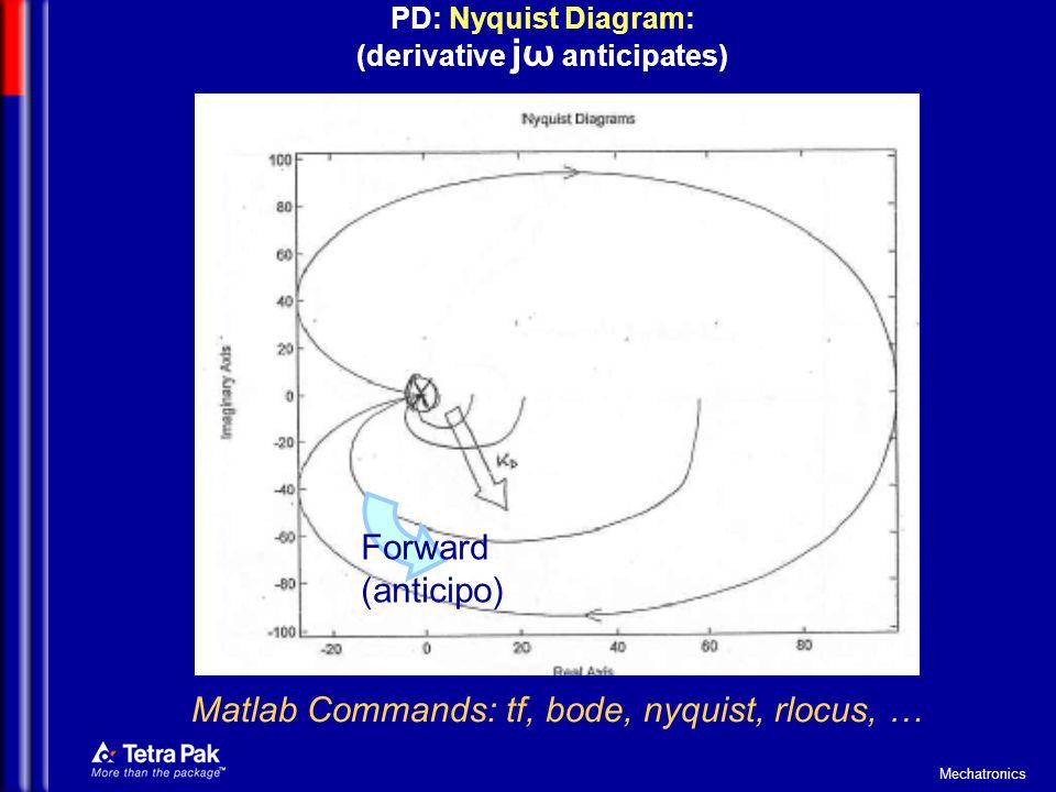 PD: Nyquist Diagram: (derivative jω anticipates)