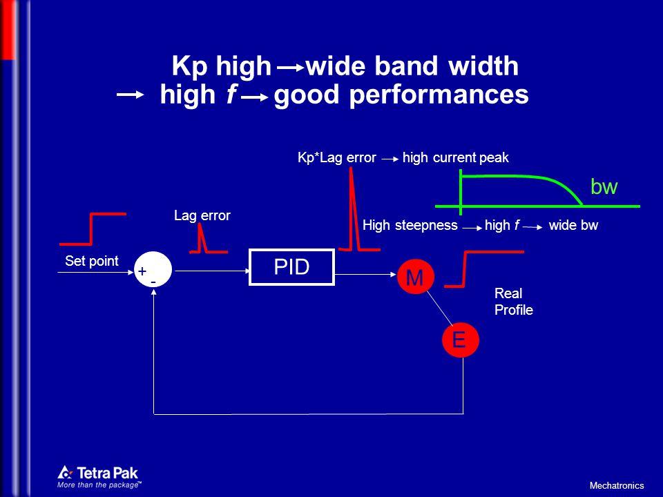 Kp high wide band width high f good performances