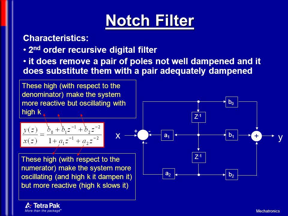 Notch Filter x y Characteristics: 2nd order recursive digital filter