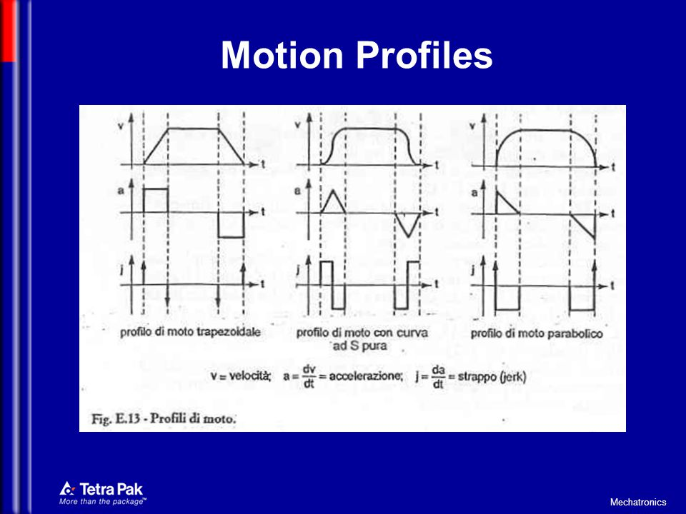 Motion Profiles