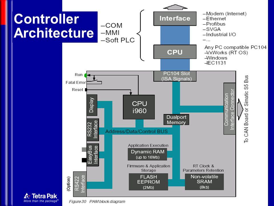Controller Architecture