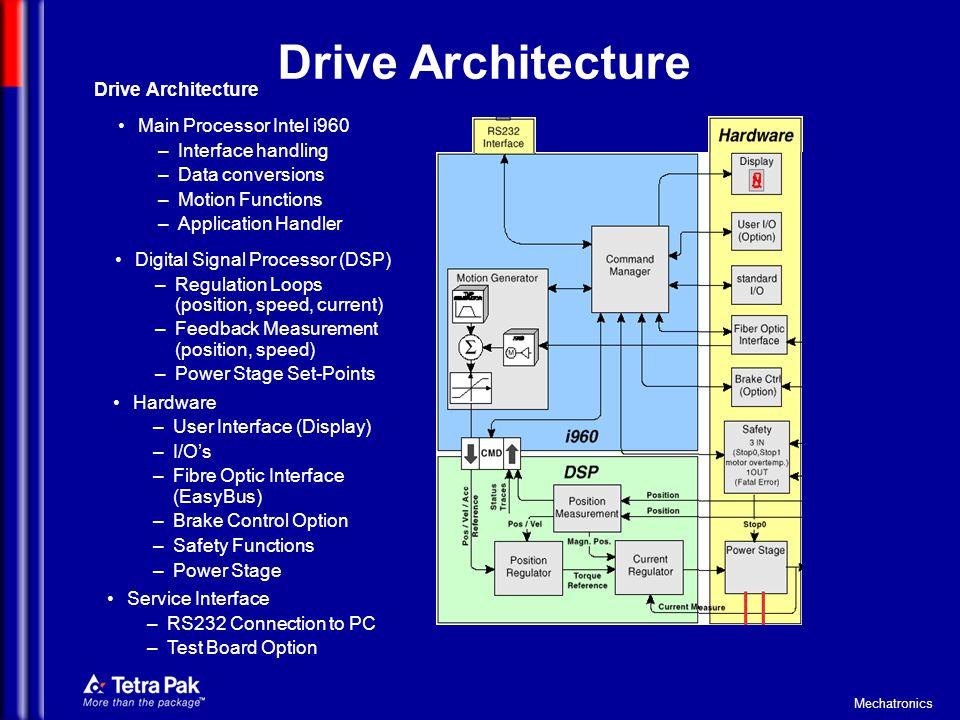 Drive Architecture Drive Architecture Main Processor Intel i960