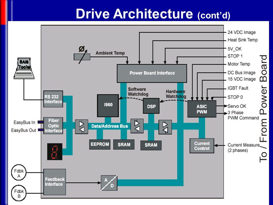 Drive Architecture (cont'd)