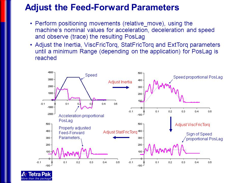 Adjust the Feed-Forward Parameters