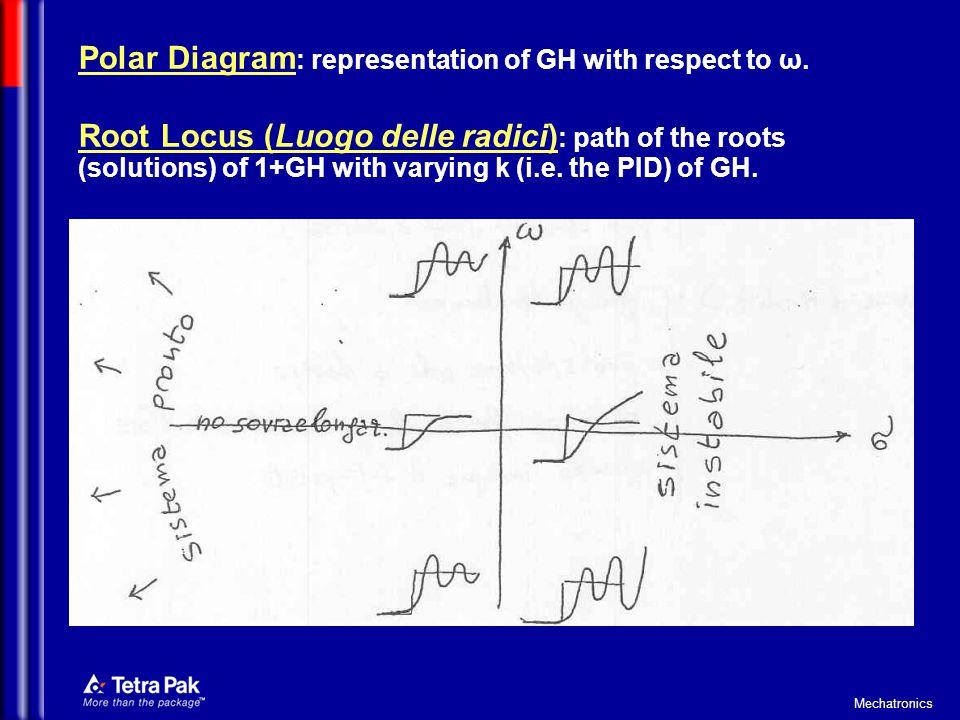 Polar Diagram: representation of GH with respect to ω.