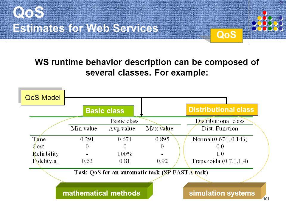 QoS Estimates for Web Services