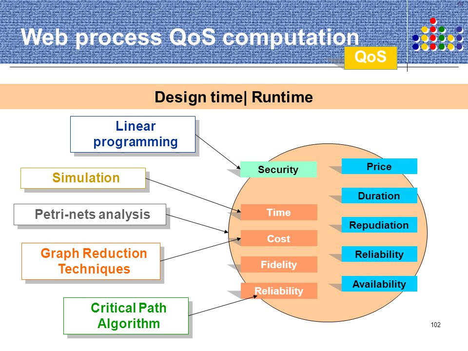 Web process QoS computation