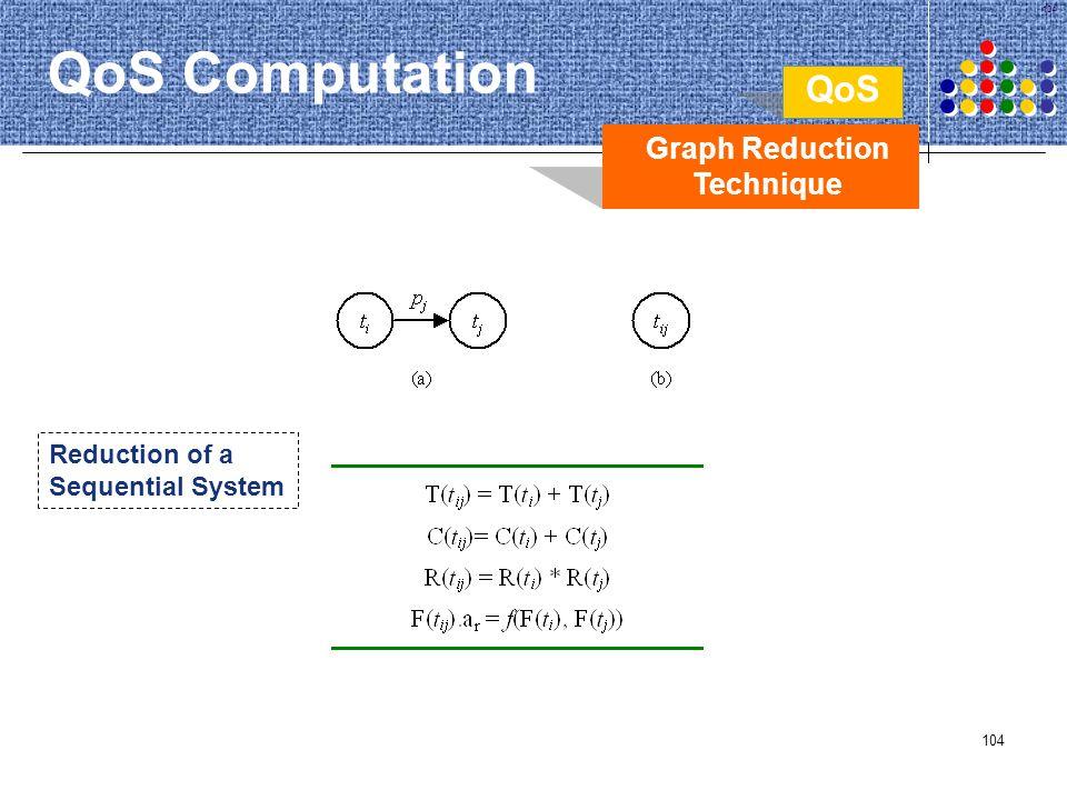 Graph Reduction Technique
