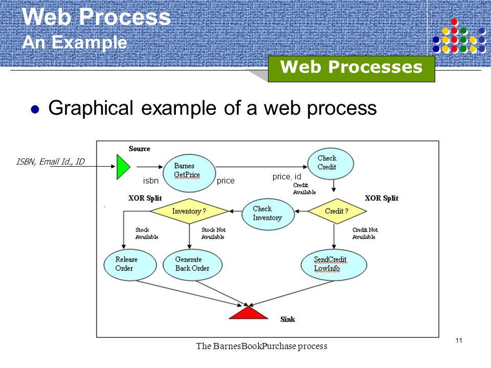The BarnesBookPurchase process