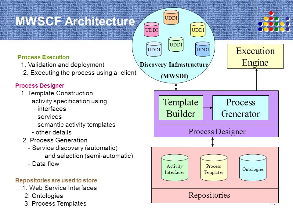 MWSCF Architecture Execution Engine Template Builder Process Generator