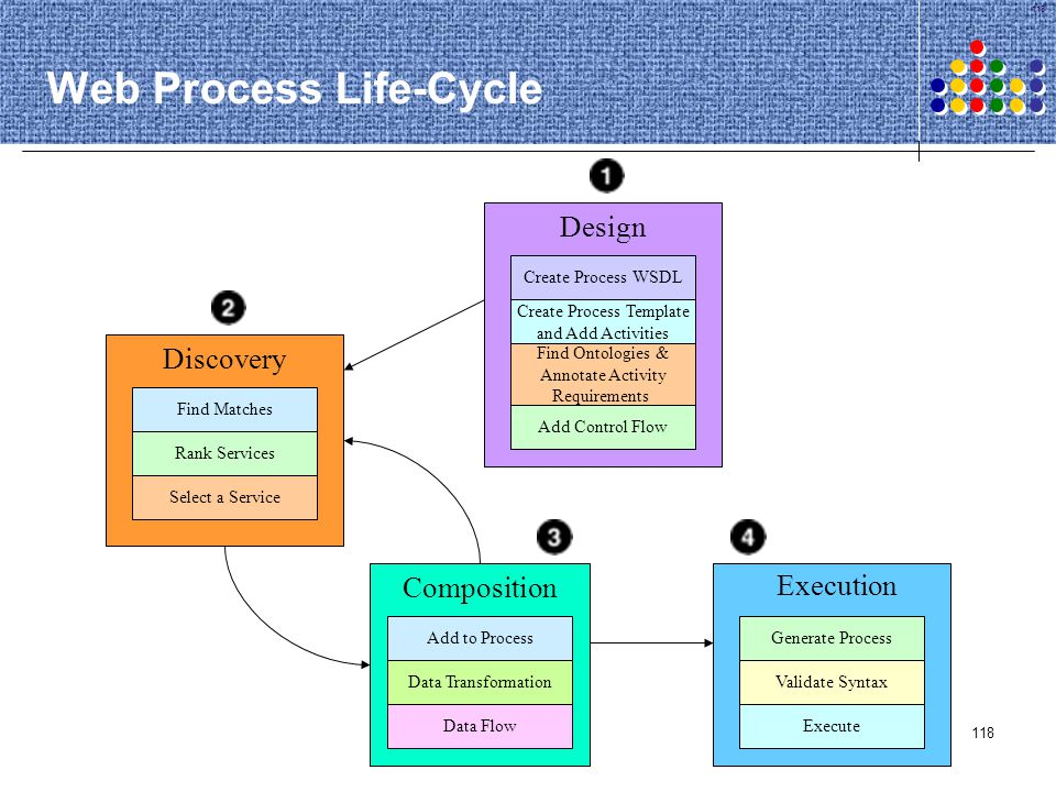 Web Process Life-Cycle