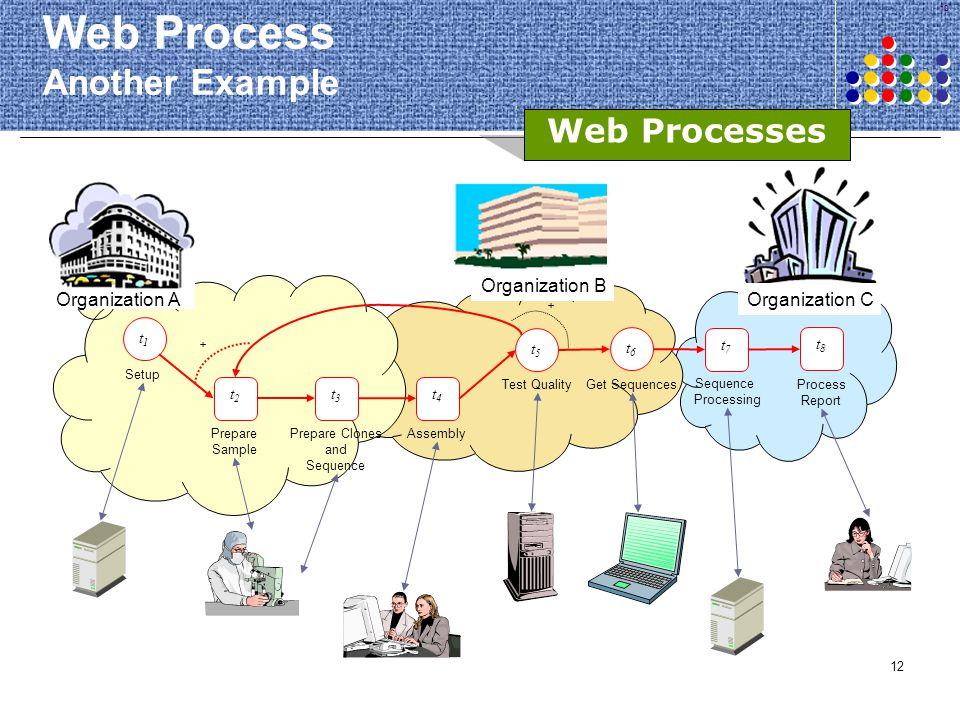 Web Process Another Example