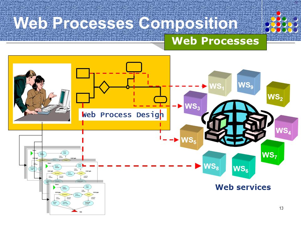 Web Processes Composition