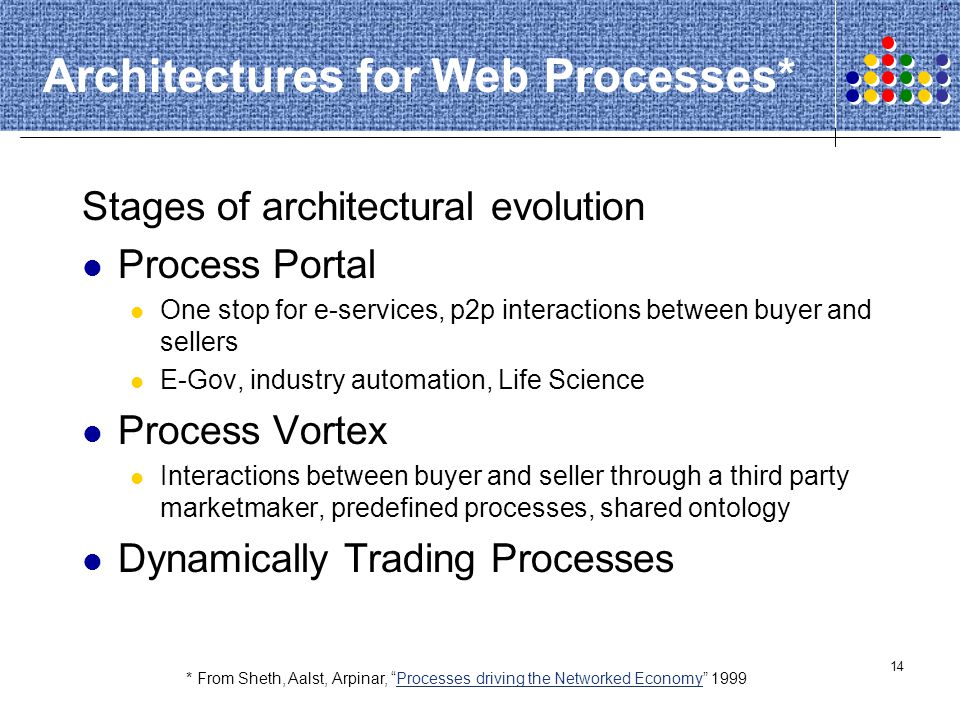 Architectures for Web Processes*