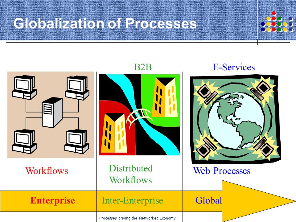 Globalization of Processes