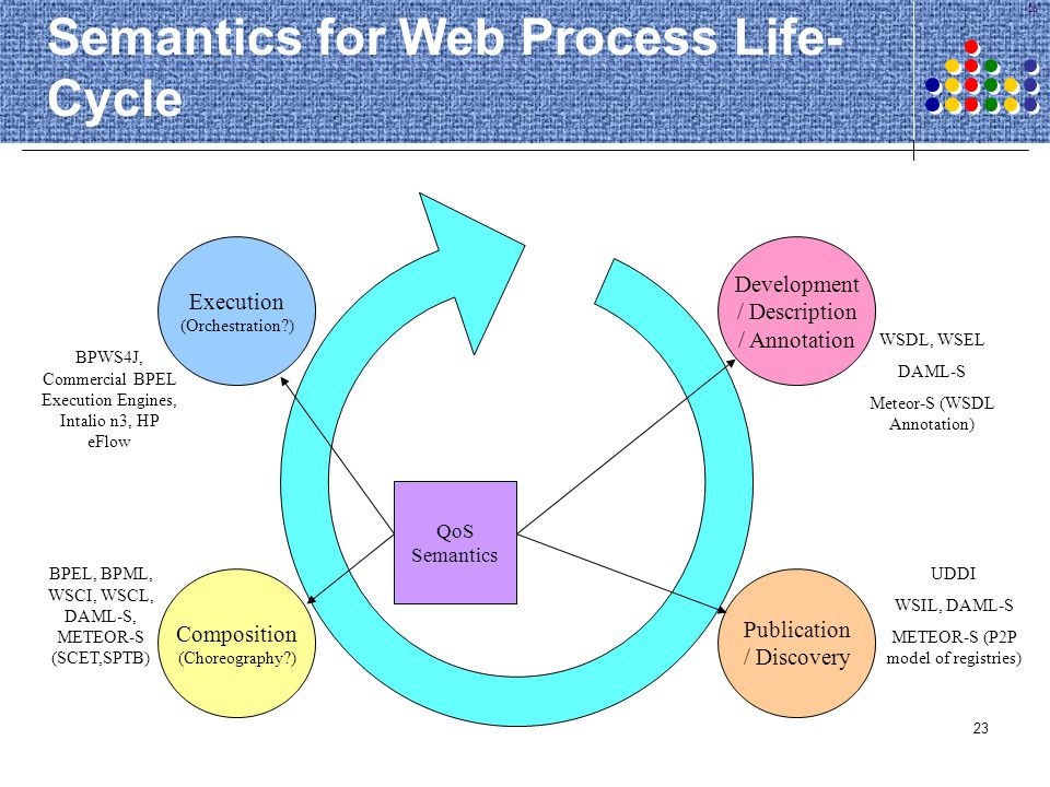 Semantics for Web Process Life-Cycle