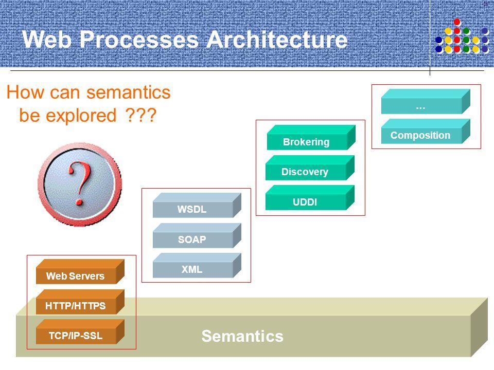 Web Processes Architecture