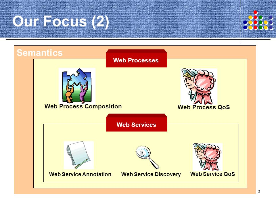 Our Focus (2) Semantics Web Processes Web Process Composition