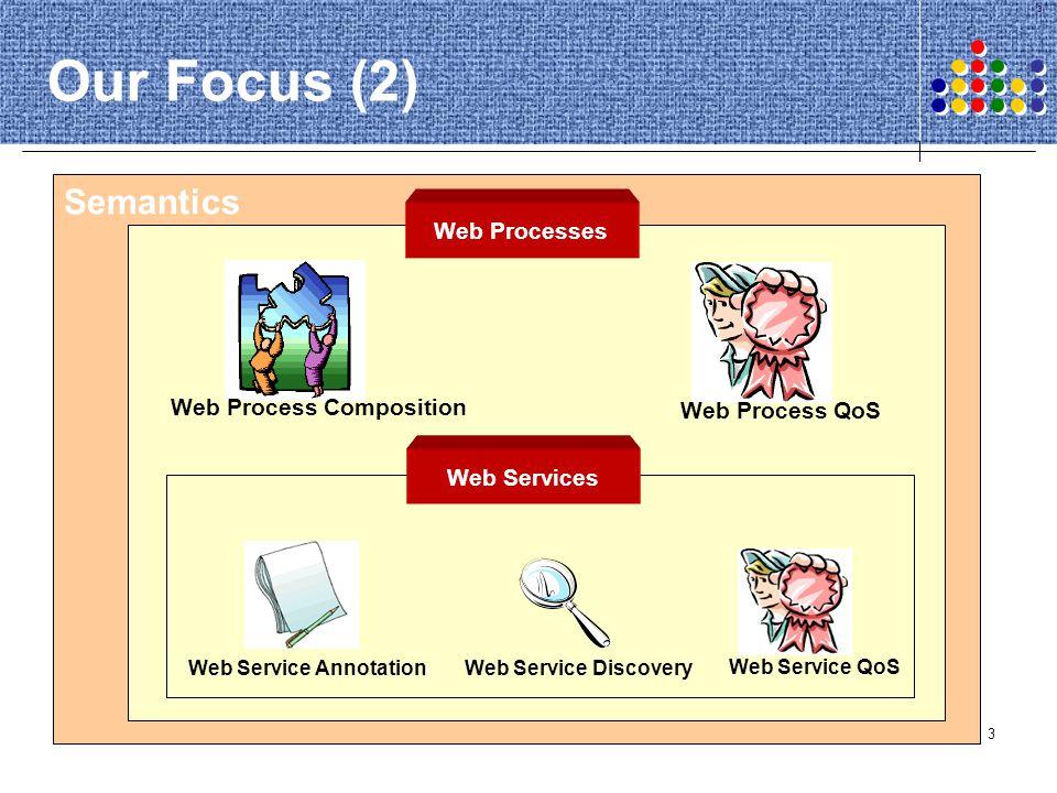 Our Focus (2) Semantics Web Processes Web Process Composition