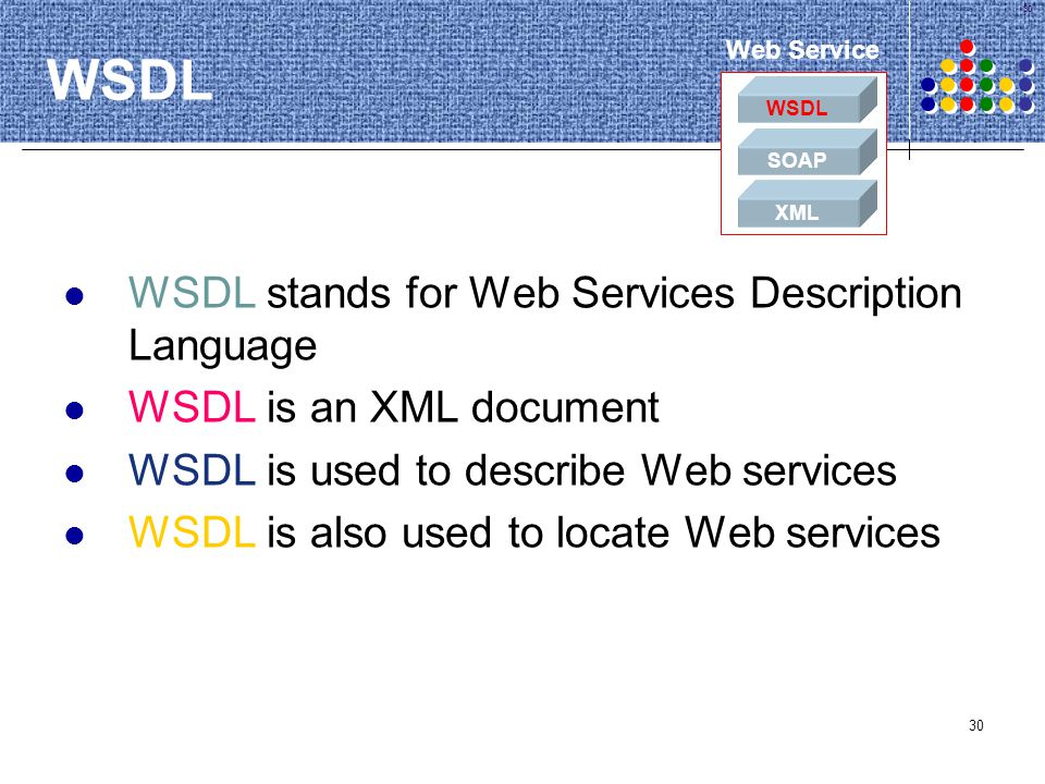 WSDL WSDL stands for Web Services Description Language