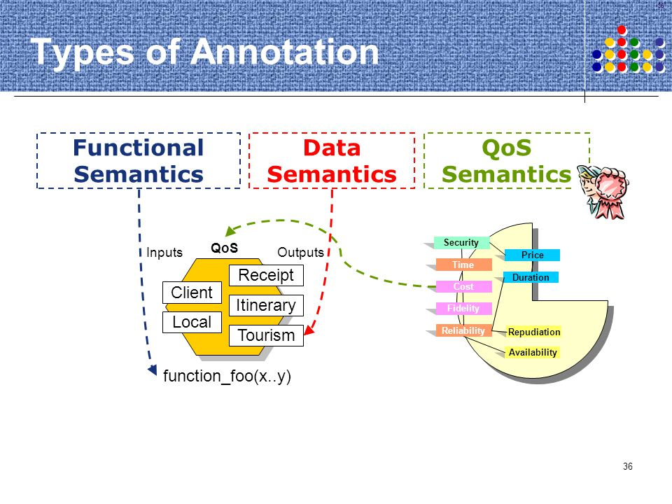 Types of Annotation Functional Semantics Data Semantics QoS Semantics