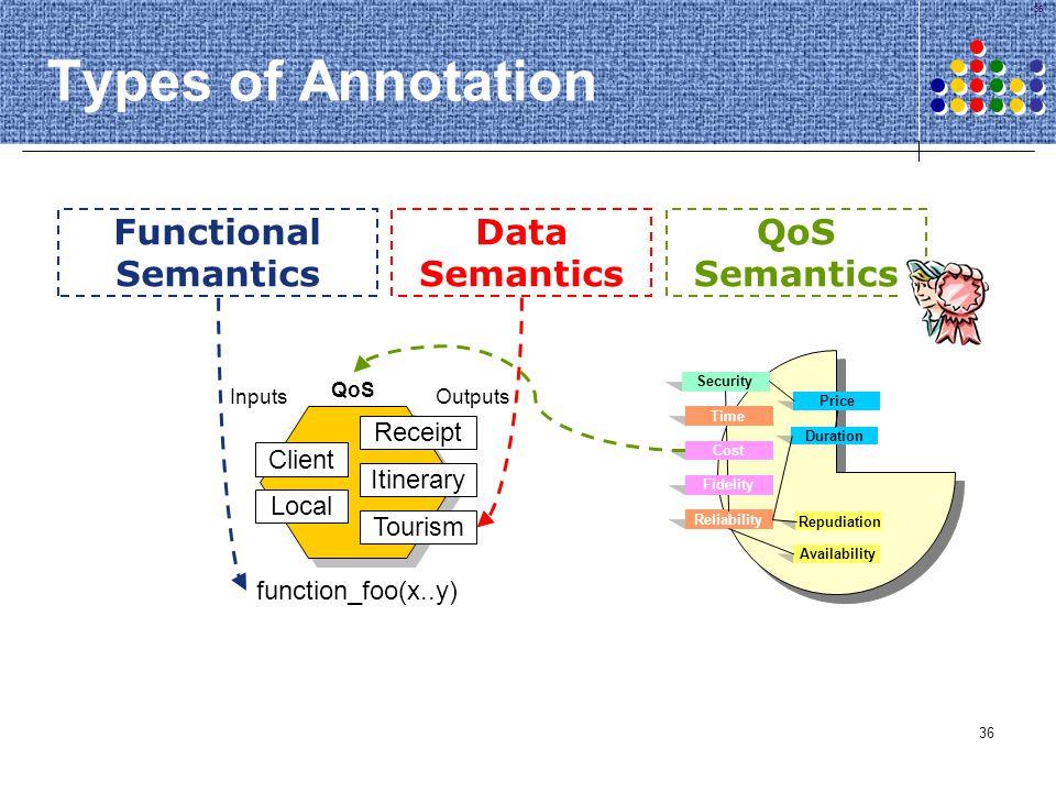Types of Annotation Functional Semantics Data Semantics QoS Semantics
