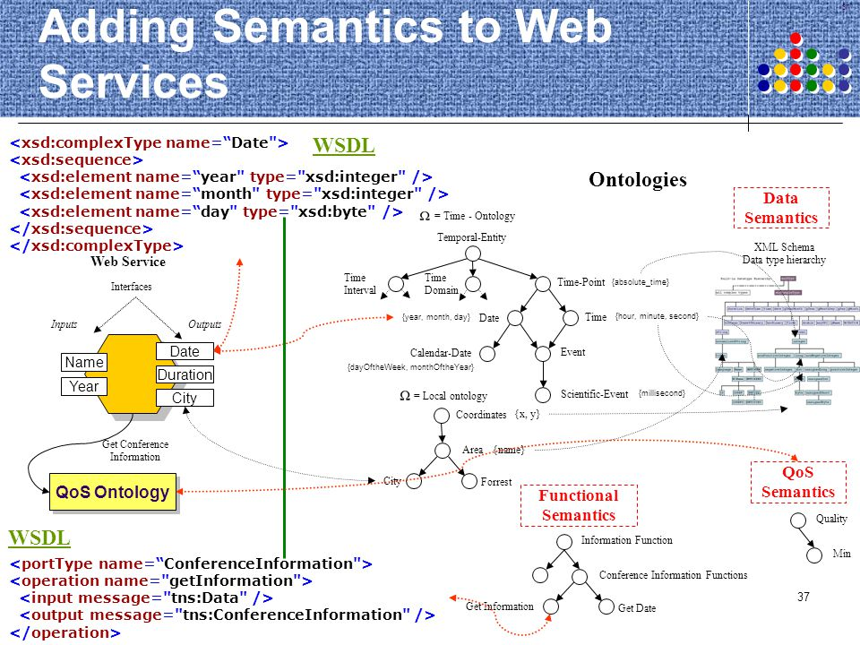 Adding Semantics to Web Services