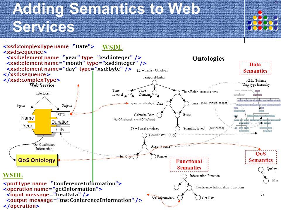 Adding Semantics to Web Services