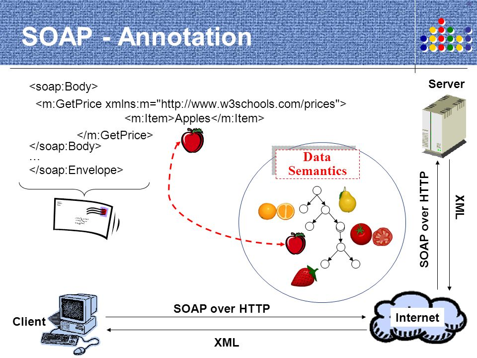 SOAP - Annotation Data Semantics Server <soap:Body>