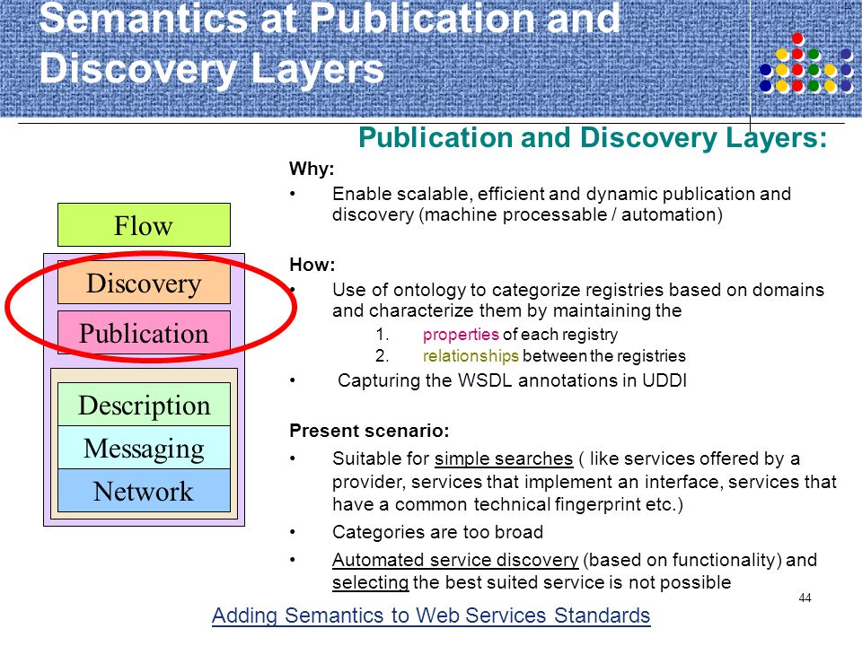 Semantics at Publication and Discovery Layers