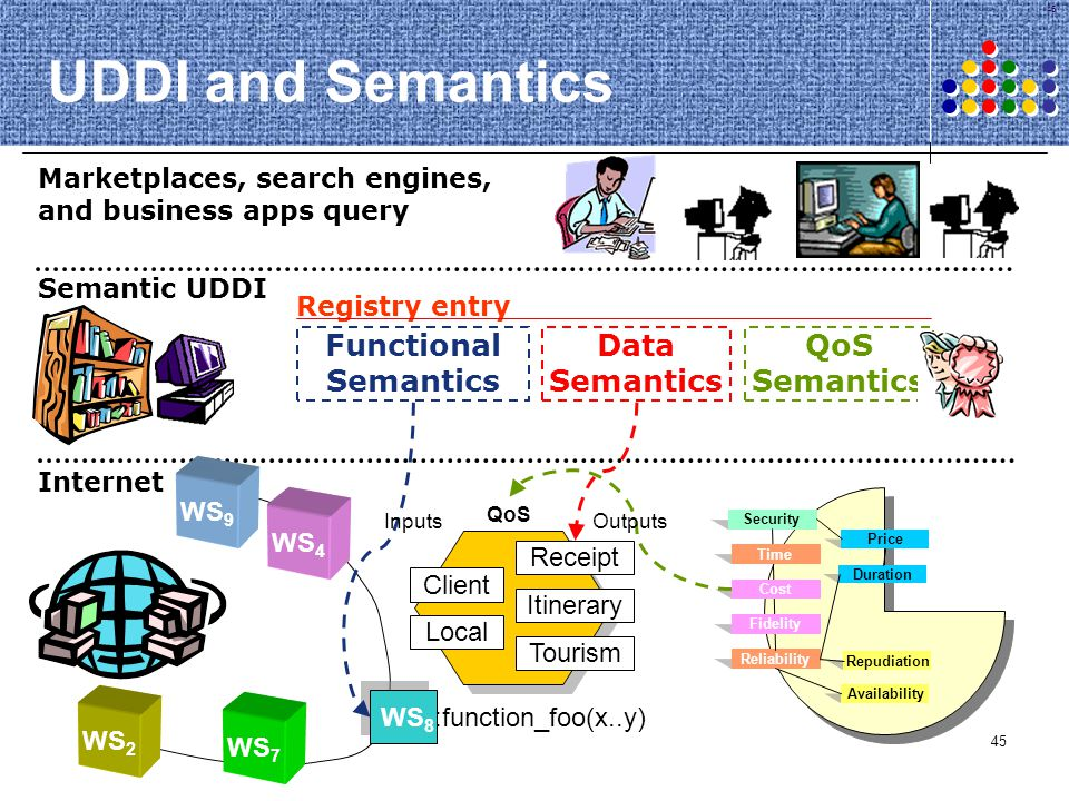 UDDI and Semantics Functional Semantics Data Semantics QoS Semantics