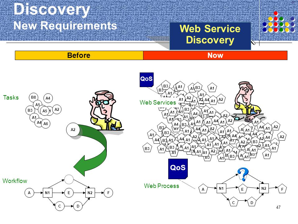 Discovery New Requirements