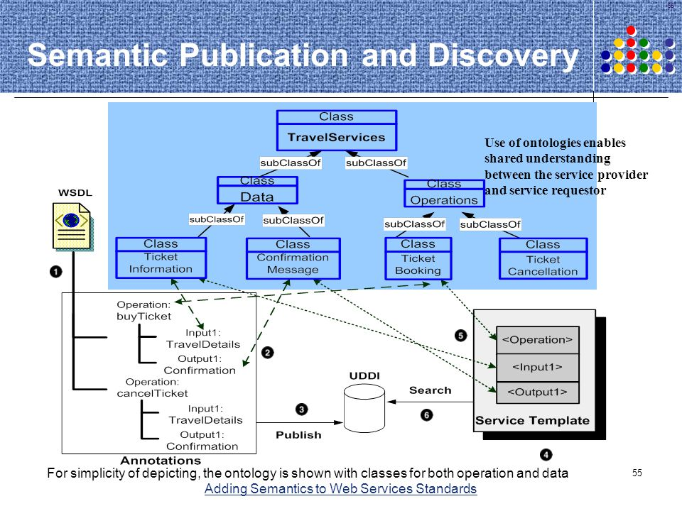 Semantic Publication and Discovery