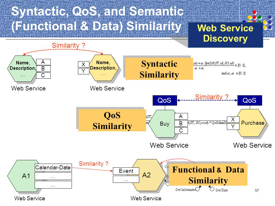 Syntactic, QoS, and Semantic (Functional & Data) Similarity