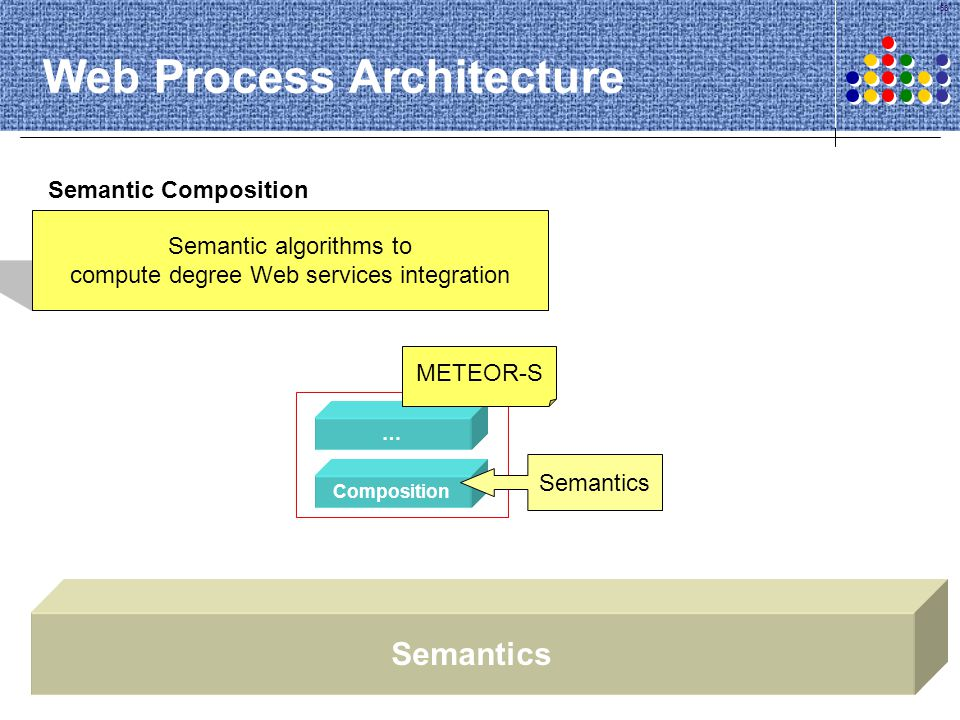 Web Process Architecture