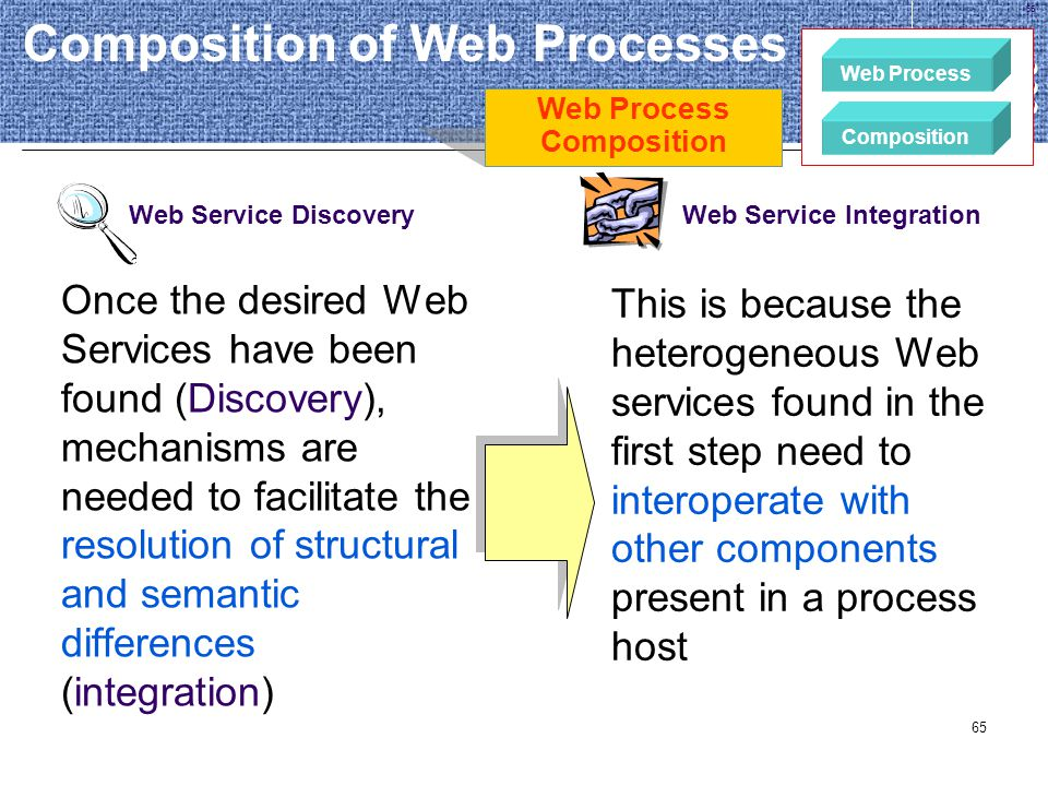 Composition of Web Processes